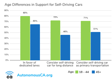 Bar chart showing that younger Californians are more likely to support self-driving cars.