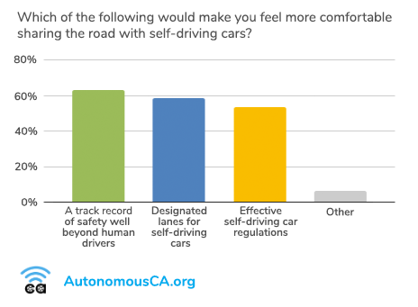 Bar chart indicating that safety record, designated lanes and regulations would make Californians feel more comfortable sharing the road with self-driving cars.