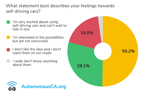 Pie chart showing that 50% of Californians are interested in but not convinced of self-driving cars, while 29% are very excited about them.