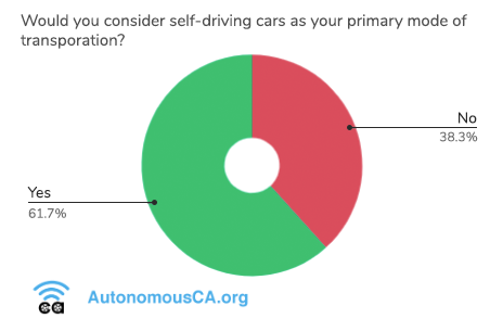 Pie chart showing that 62% of Californians would be willing to consider self-driving cars as their primary mode of transportation.