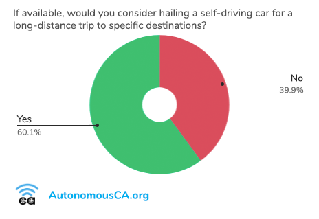 Pie chart showing that 60% of Californians would consider hailing a self-driving car for long-distance trips.